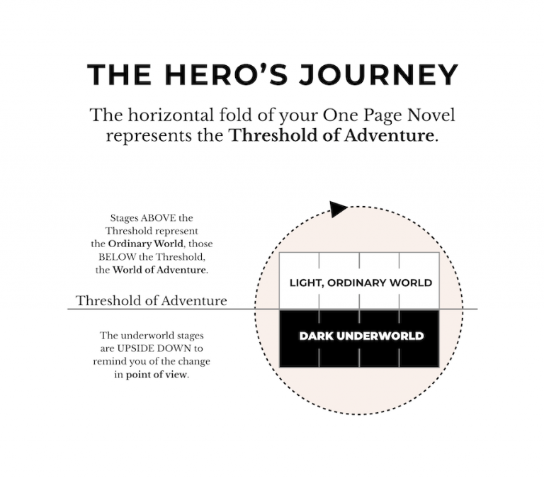The Hero's Journey & the One Page Novel