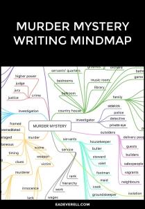 Murder Mystery Writing Mindmap