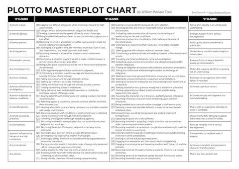 How to use plot formulas creative writing blog plotto masterplot chart maxwellsz