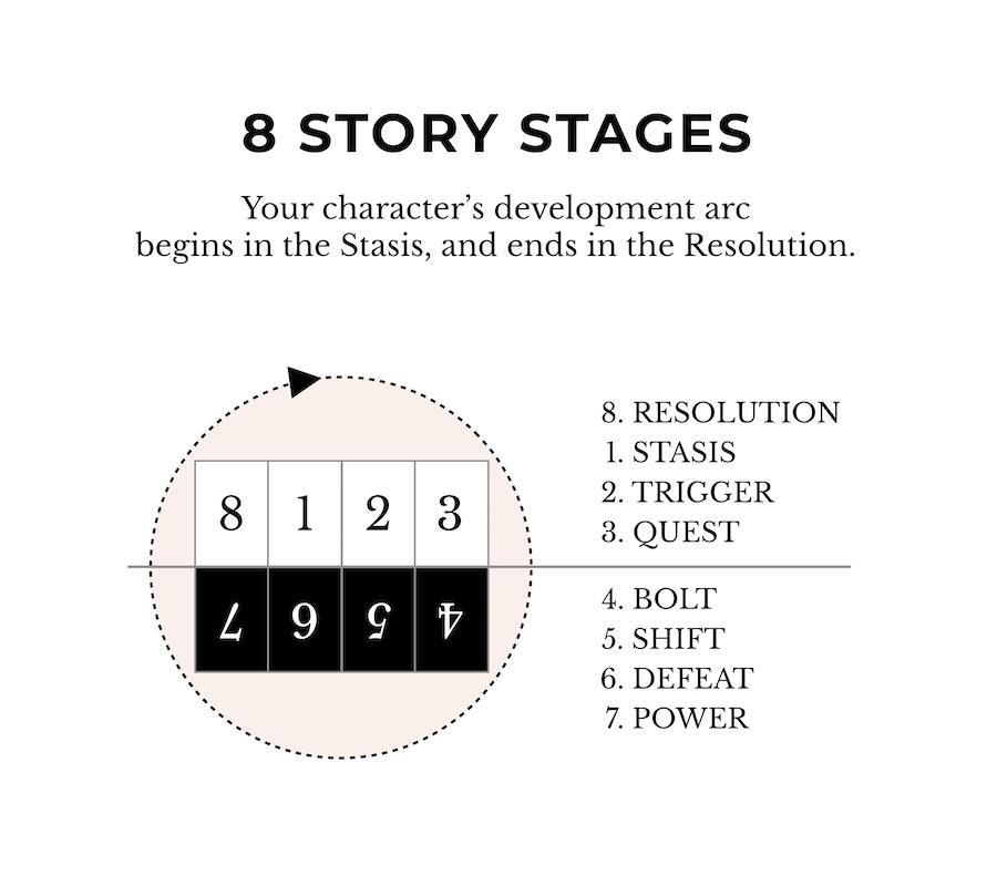 Story Circle Diagram